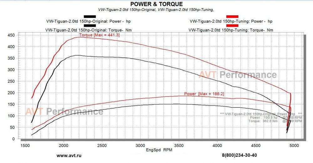 AVT_VW-Tiguan-2.0td 150hp-Ori+Tun.jpg