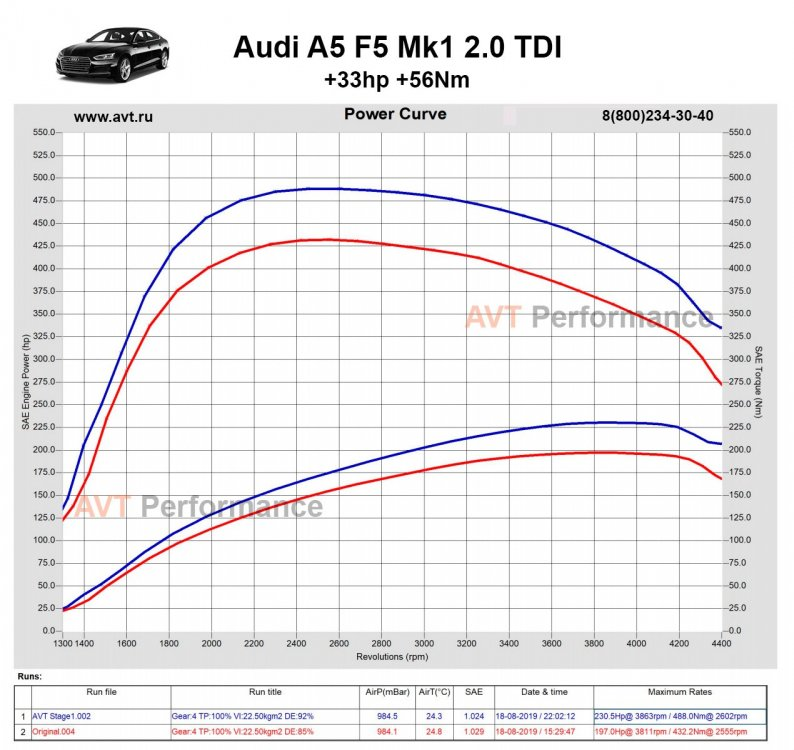 Audi_A5_2.0TDI_190hp_AVT_Stage1_power_curve.jpg