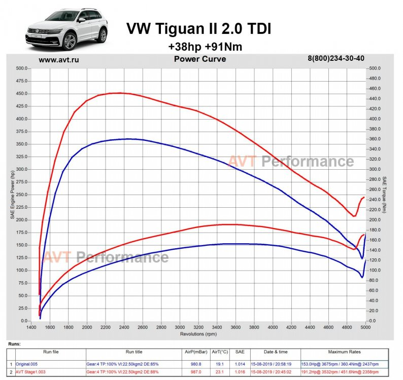 VW_Tiguan_II_2.0TDI_150hp_AVT_Stage1_power_curve.jpg