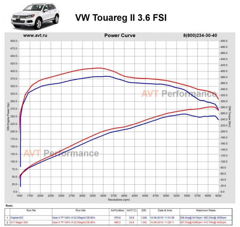 VW_Touareg_3.6FSI_249hp_AVT_Stage1_power_curve.jpg