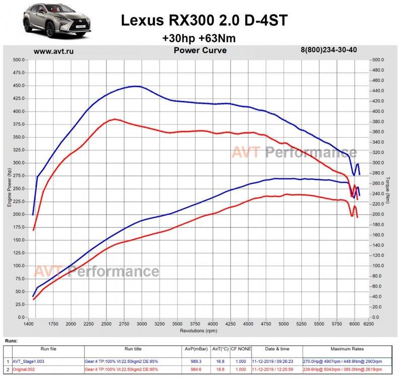 AVT_Lexus-RX300-2.0Turbo-Stage1.jpg
