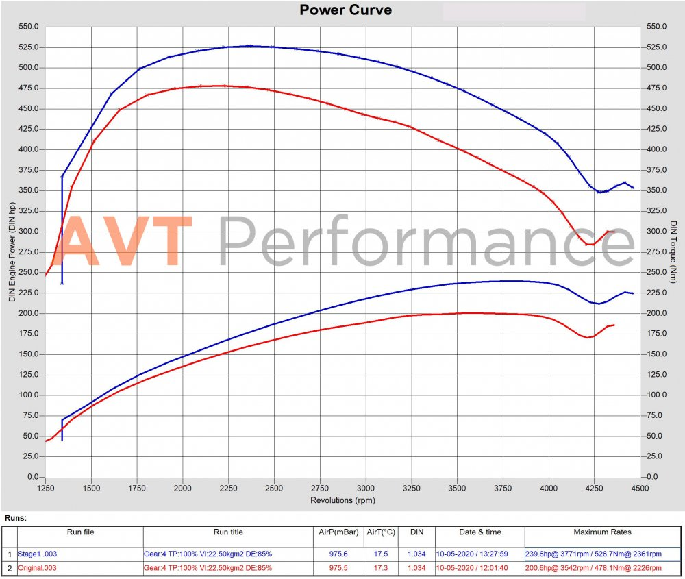 KIA Sorento Prime 2.2 CRDi 200hp Original vs Stage1.jpg