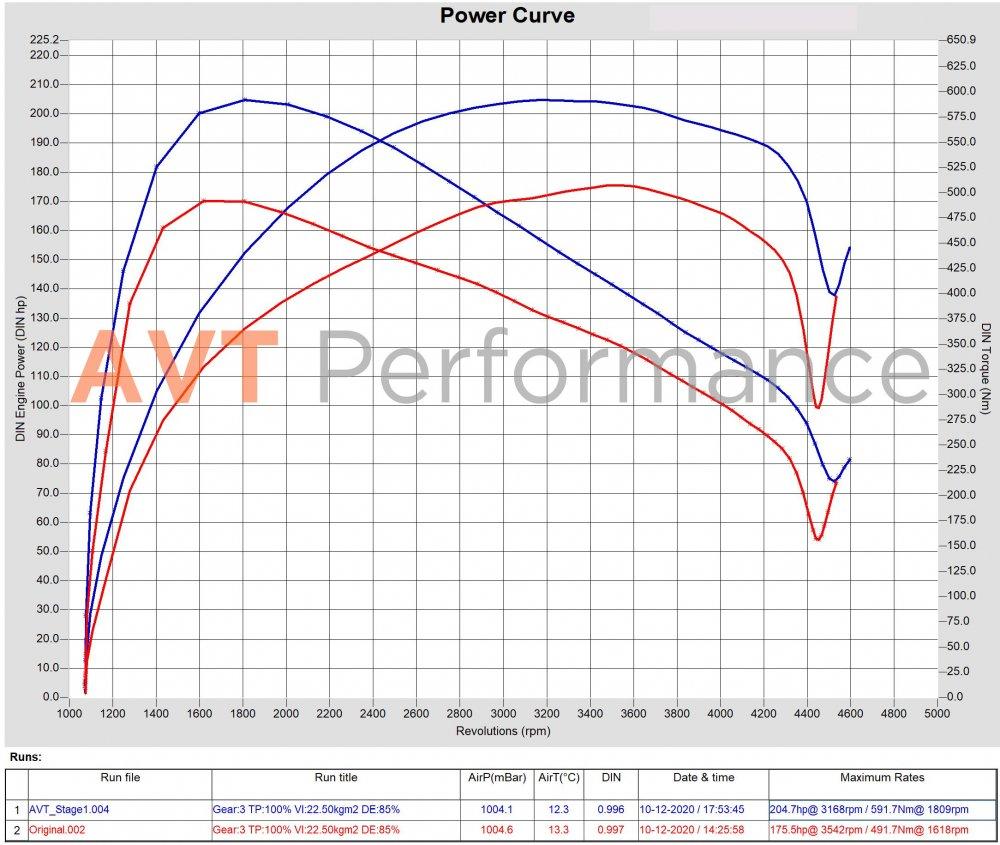 Hyundai Grand Starex 2.5 CRDi 175hp Original vs AVT_Stage1.jpg